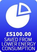 Agrivert Case Study £5100 saved from lower energy consumption