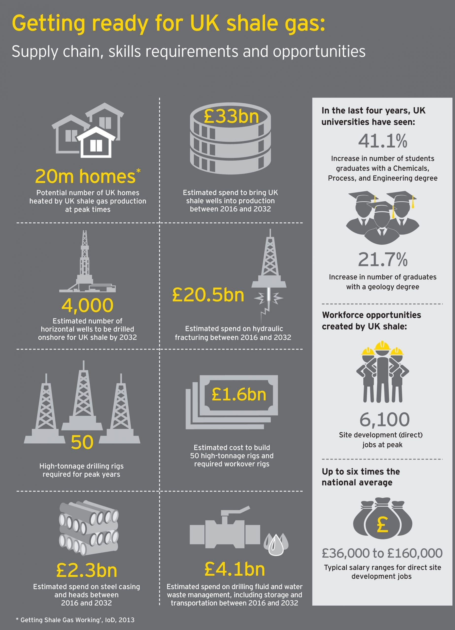 ey-getting-ready-for-uk-shale-gas-infographicpdf